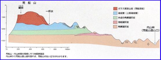 12-5荒船山断面.jpg